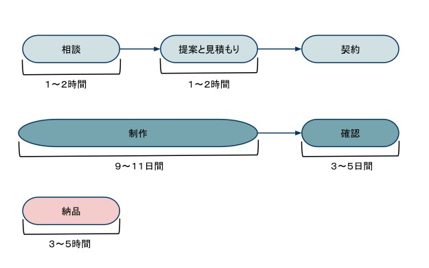 5330-process