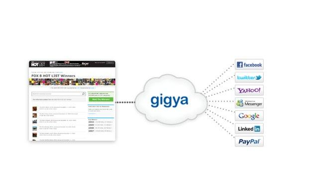 5330-gigya